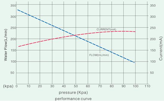 Dc12v Silent Micro Dc Long Lifetime Micro Vacuum Pump For
